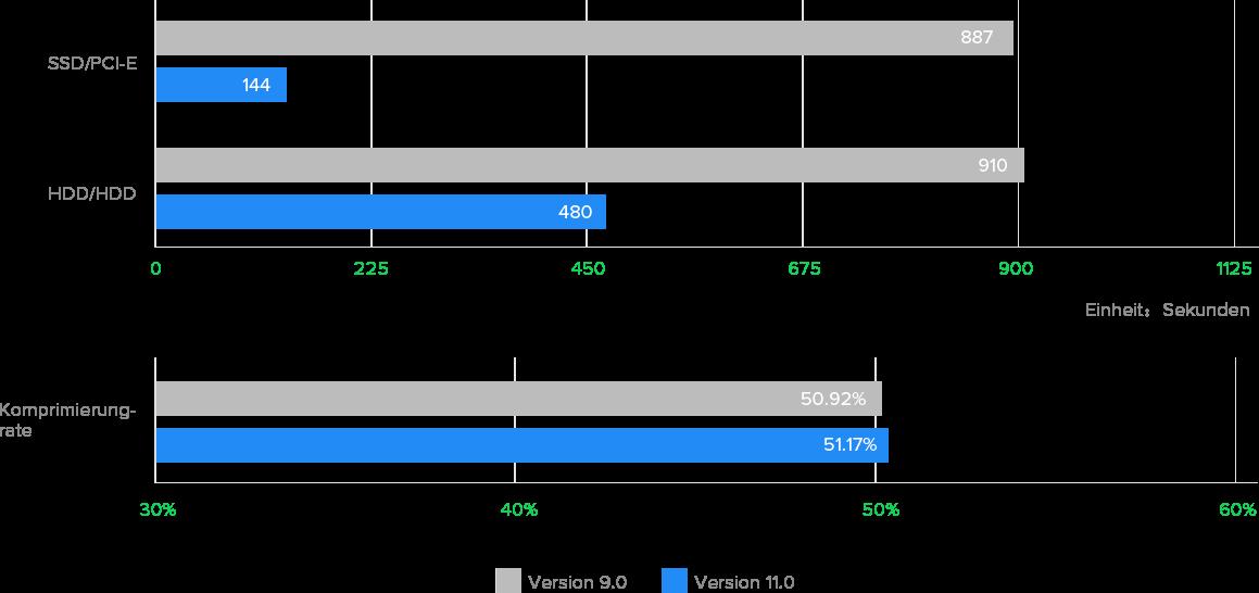 Dateien unter Windows einfacher sichern: Die Dauerzeit des System-Backups wurde stark verkürzt