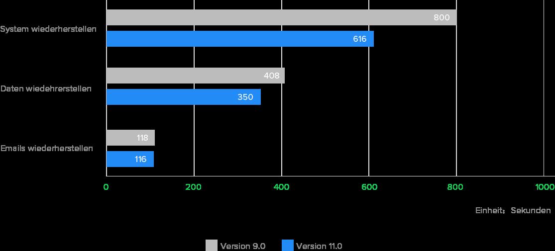 Dateien unter Windows einfacher sichern: Die Dauerzeit der Wiederherstellungen wurde verkürzt